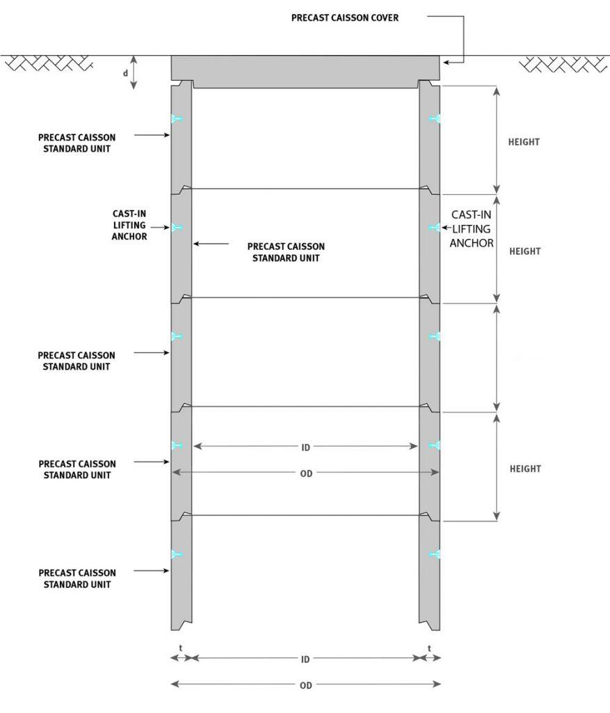 Caisson diagram 0