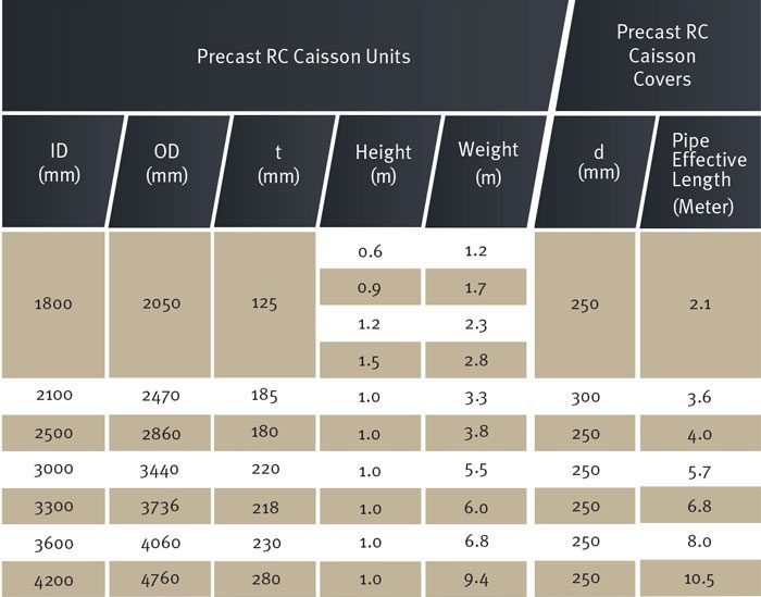 Caisson spec table