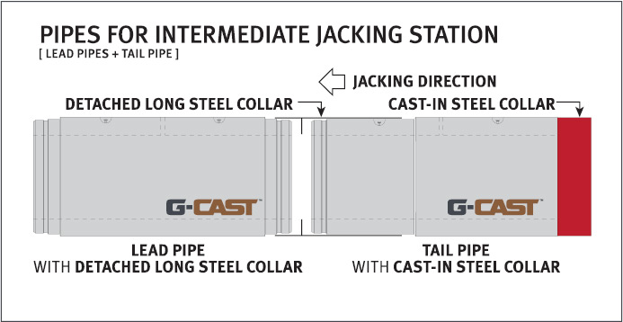 jacking pipes diagram 2